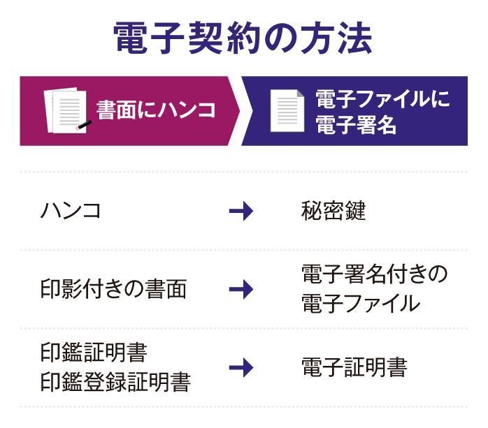 電子契約の方法