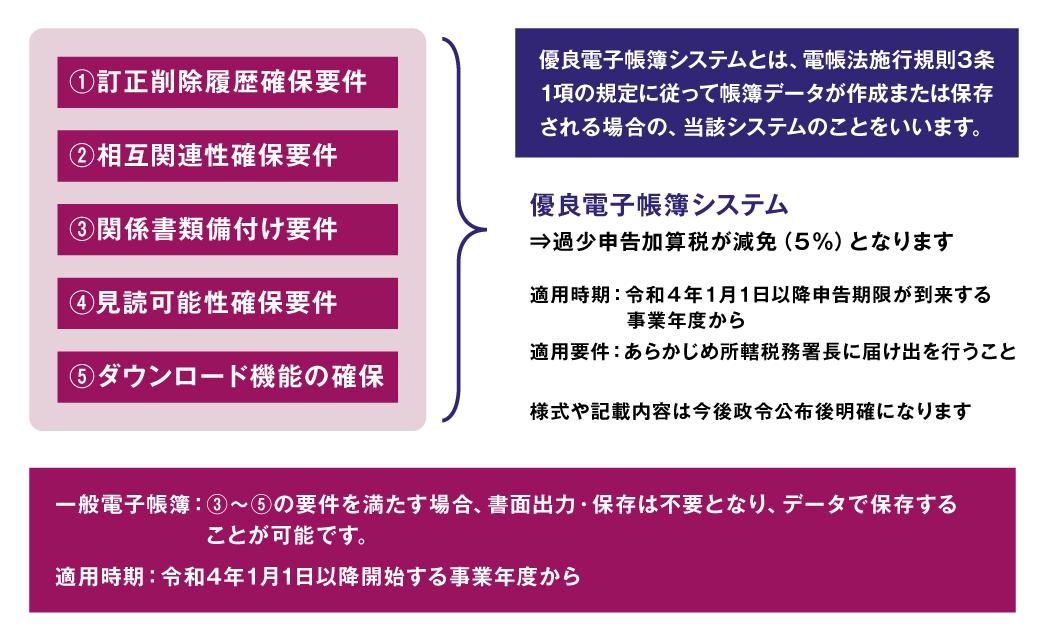 優良電子帳簿の要件(電帳法施行規則3条1項)